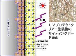 UVプロテクトクリヤーの場合